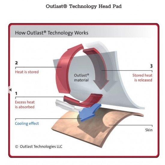 Накладка Outlast для авиационной гарнитуры David Clark DC PRO